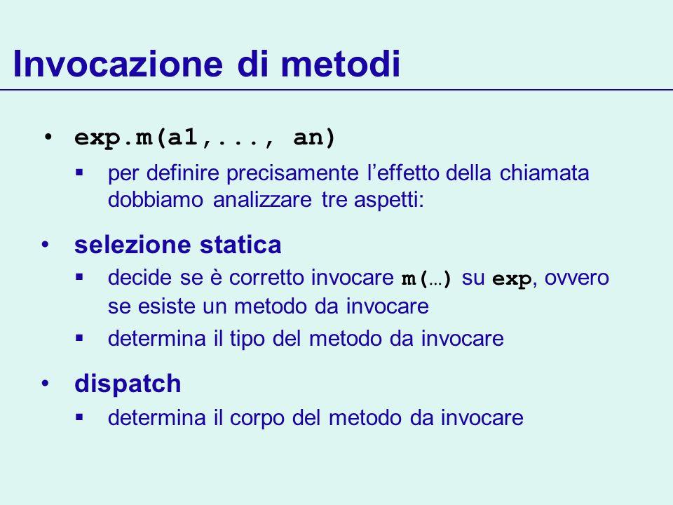 Selezione statica exp.m(a1,..., an) Due fasi: 1.Determina il tipo di exp 2.Determina la firma T m(T1,…Tn) del metodo da invocare in base al tipo degli argomenti a1,...,an In questa fase (statica) tipo = tipo statico