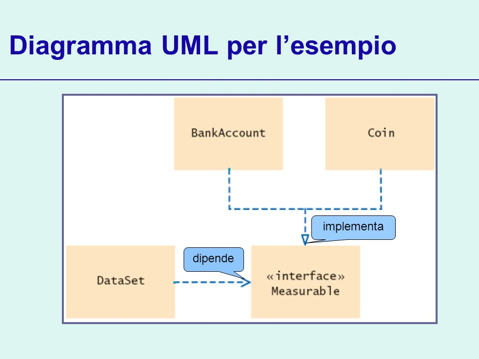 Diagramma UML per lesempio dipende implementa