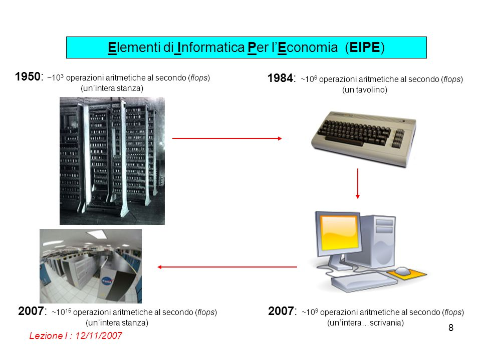Elementi di Informatica Per lEconomia (EIPE) Lezione I : 12/11/2007 8 1950: ~10 3 operazioni aritmetiche al secondo (flops) (unintera stanza) 2007: ~10 9 operazioni aritmetiche al secondo (flops) (unintera…scrivania) 2007: ~10 15 operazioni aritmetiche al secondo (flops) (unintera stanza) 1984: ~10 6 operazioni aritmetiche al secondo (flops) (un tavolino)