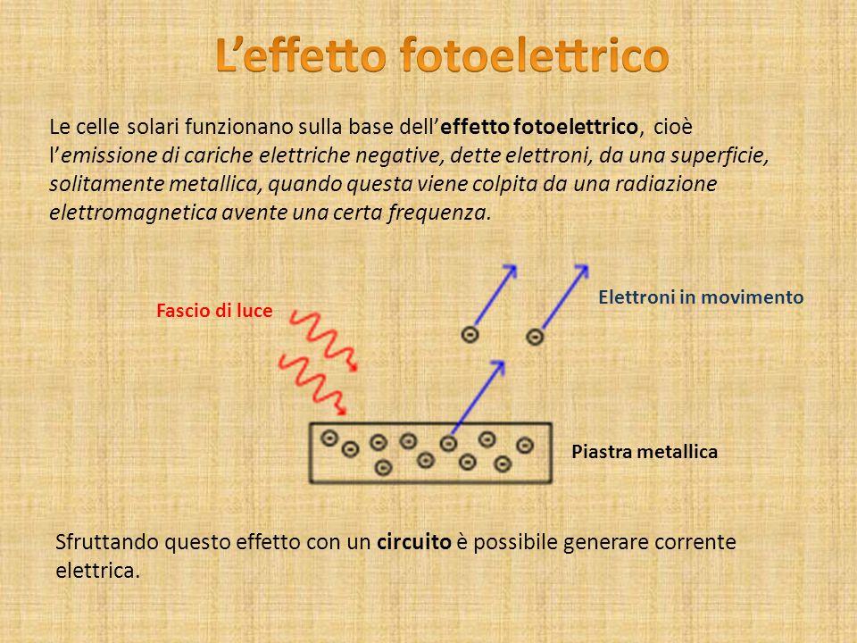 Le celle solari funzionano sulla base delleffetto fotoelettrico, cioè lemissione di cariche elettriche negative, dette elettroni, da una superficie, s