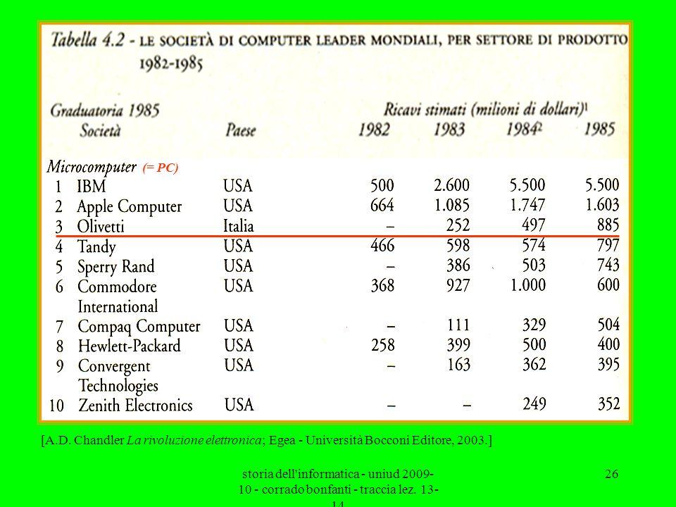 storia dell'informatica - uniud 2009- 10 - corrado bonfanti - traccia lez. 13- 14 26 (= PC) [A.D. Chandler La rivoluzione elettronica; Egea - Universi