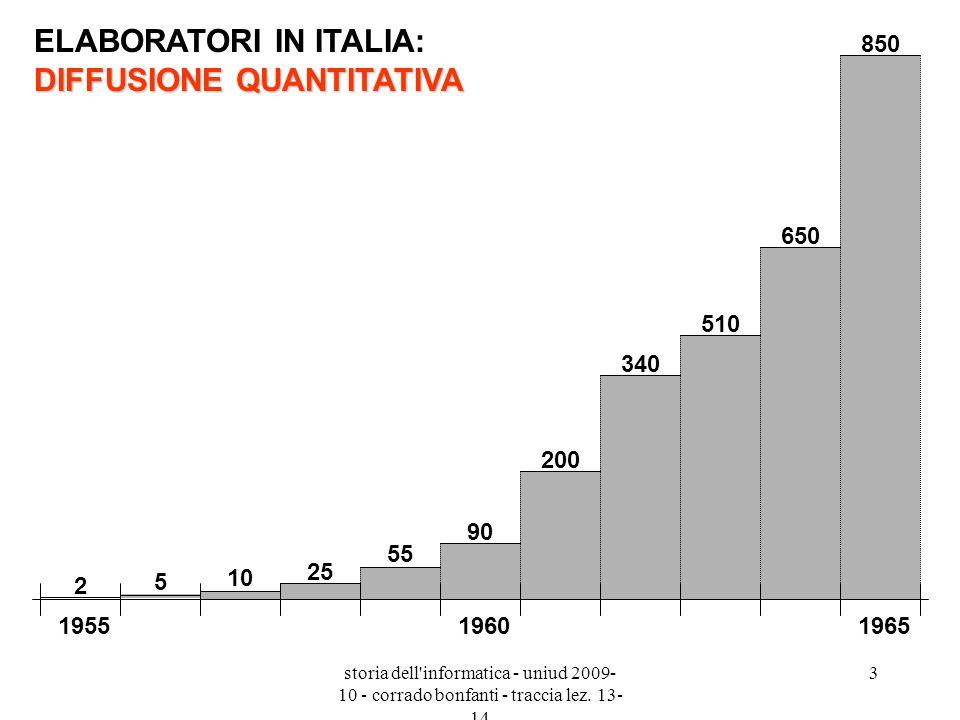 storia dell'informatica - uniud 2009- 10 - corrado bonfanti - traccia lez. 13- 14 3 DIFFUSIONE QUANTITATIVA ELABORATORI IN ITALIA: DIFFUSIONE QUANTITA