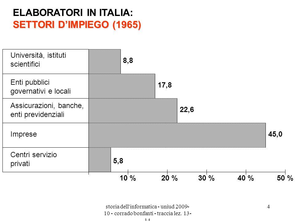 storia dell'informatica - uniud 2009- 10 - corrado bonfanti - traccia lez. 13- 14 4 SETTORI DIMPIEGO (1965) ELABORATORI IN ITALIA: SETTORI DIMPIEGO (1