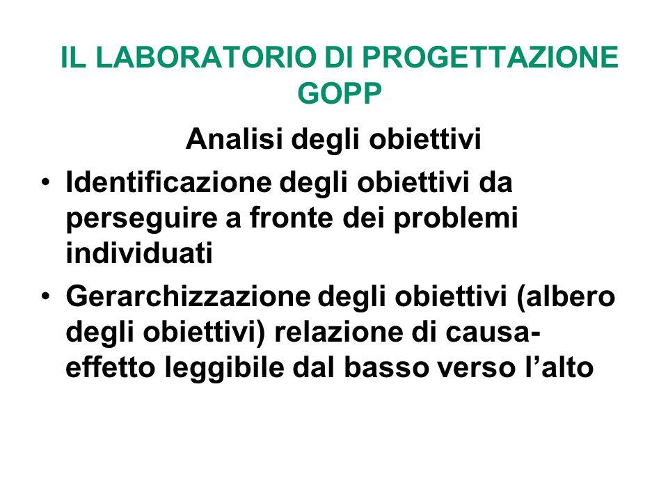 IL LABORATORIO DI PROGETTAZIONE GOPP Analisi degli obiettivi Identificazione degli obiettivi da perseguire a fronte dei problemi individuati Gerarchiz