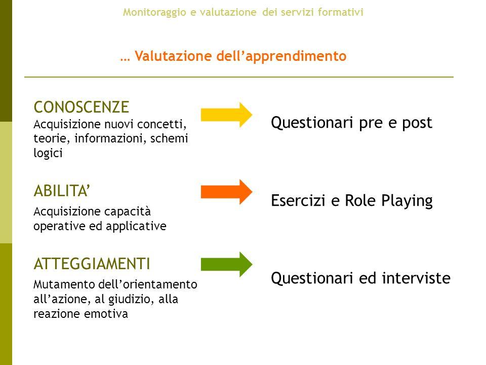 Monitoraggio e valutazione dei servizi formativi … Valutazione dellapprendimento CONOSCENZE Acquisizione nuovi concetti, teorie, informazioni, schemi