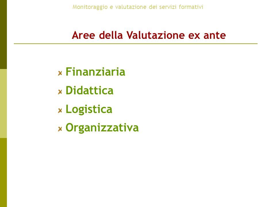 Monitoraggio e valutazione dei servizi formativi Aree della Valutazione ex ante Finanziaria Didattica Logistica Organizzativa