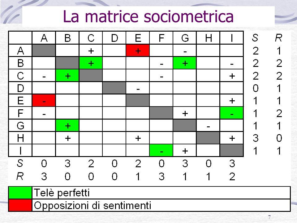 8 La matrice sociometrica per studiare individui I partecipanti a un test sociometrico possono essere classificati in base … a) al loro status sociometrico (il bilancio delle scelte e dei rifiuti ricevuti); b) alla loro centralità sociometrica (il bilancio delle scelte e dei rifiuti reciproci); c) al loro grado di isolamento (il numero di designazioni ricevute, indipendentemente dal fatto che si tratti di scelte o rifiuti).
