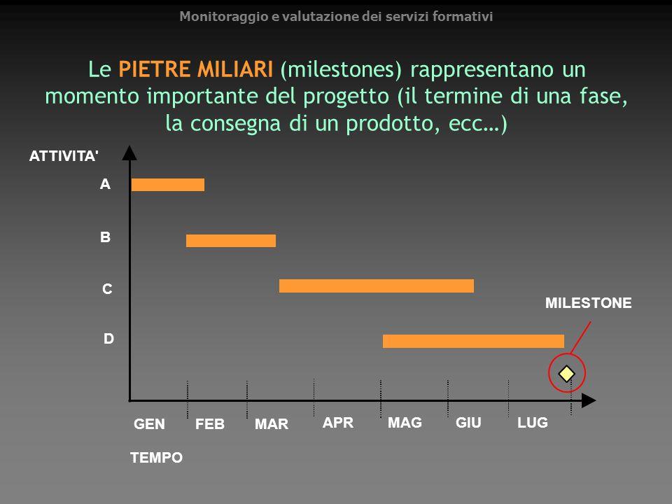 Le PIETRE MILIARI (milestones) rappresentano un momento importante del progetto (il termine di una fase, la consegna di un prodotto, ecc…) A B C D GEN