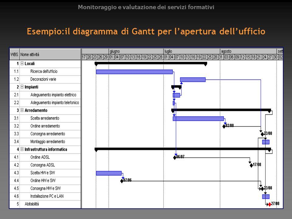 Esempio:il diagramma di Gantt per lapertura dellufficio Monitoraggio e valutazione dei servizi formativi