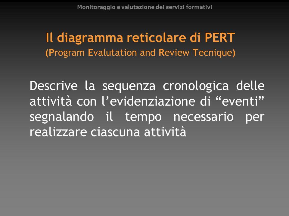 Il diagramma reticolare di PERT (Program Evalutation and Review Tecnique) Descrive la sequenza cronologica delle attività con levidenziazione di event