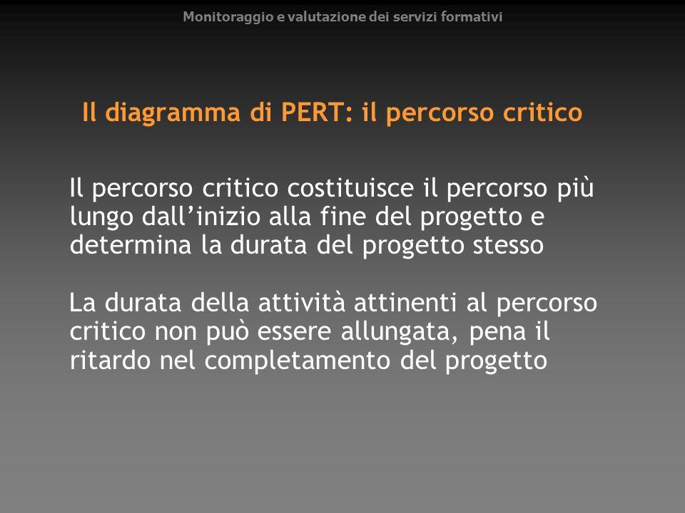Il diagramma di PERT: il percorso critico Il percorso critico costituisce il percorso più lungo dallinizio alla fine del progetto e determina la durat