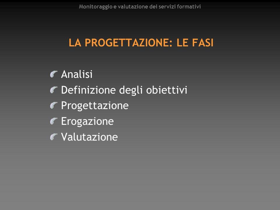 Monitoraggio e valutazione dei servizi formativi LA PROGETTAZIONE: LE FASI Analisi Definizione degli obiettivi Progettazione Erogazione Valutazione