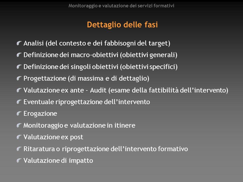 Monitoraggio e valutazione dei servizi formativi Dettaglio delle fasi Analisi (del contesto e dei fabbisogni del target) Definizione dei macro-obietti
