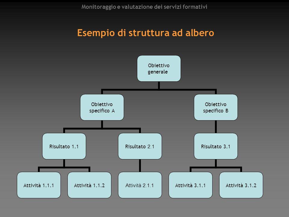 Monitoraggio e valutazione dei servizi formativi Esempio di struttura ad albero Obiettivo generale Obiettivo specifico A Risultato 1.1 Attività 1.1.1A