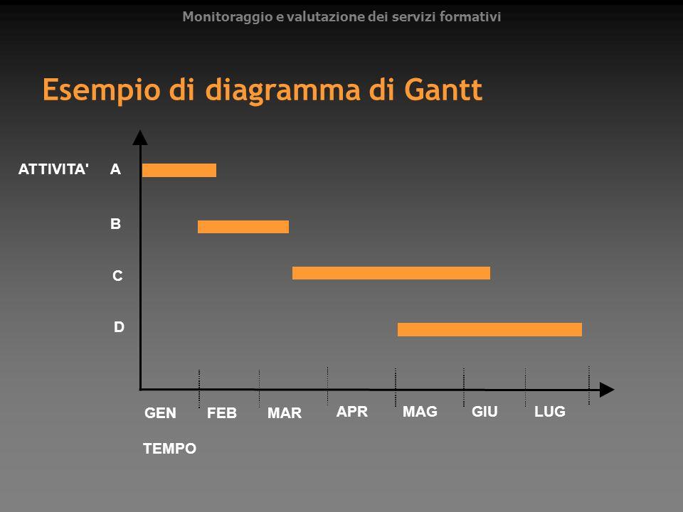 Monitoraggio e valutazione dei servizi formativi Esempio di diagramma di Gantt A B C D GENFEBMAR APRMAGGIULUG ATTIVITA' TEMPO