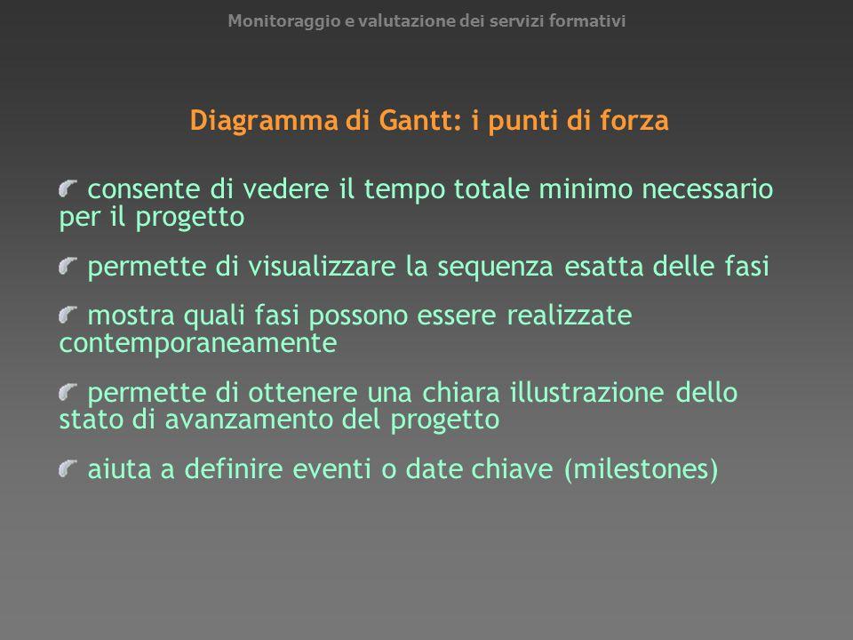 Monitoraggio e valutazione dei servizi formativi Diagramma di Gantt: i punti di forza consente di vedere il tempo totale minimo necessario per il prog
