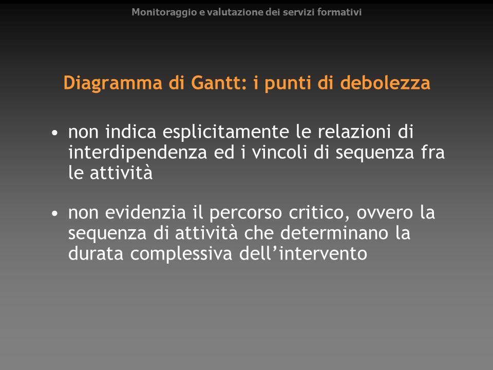 Diagramma di Gantt: i punti di debolezza non indica esplicitamente le relazioni di interdipendenza ed i vincoli di sequenza fra le attività non eviden