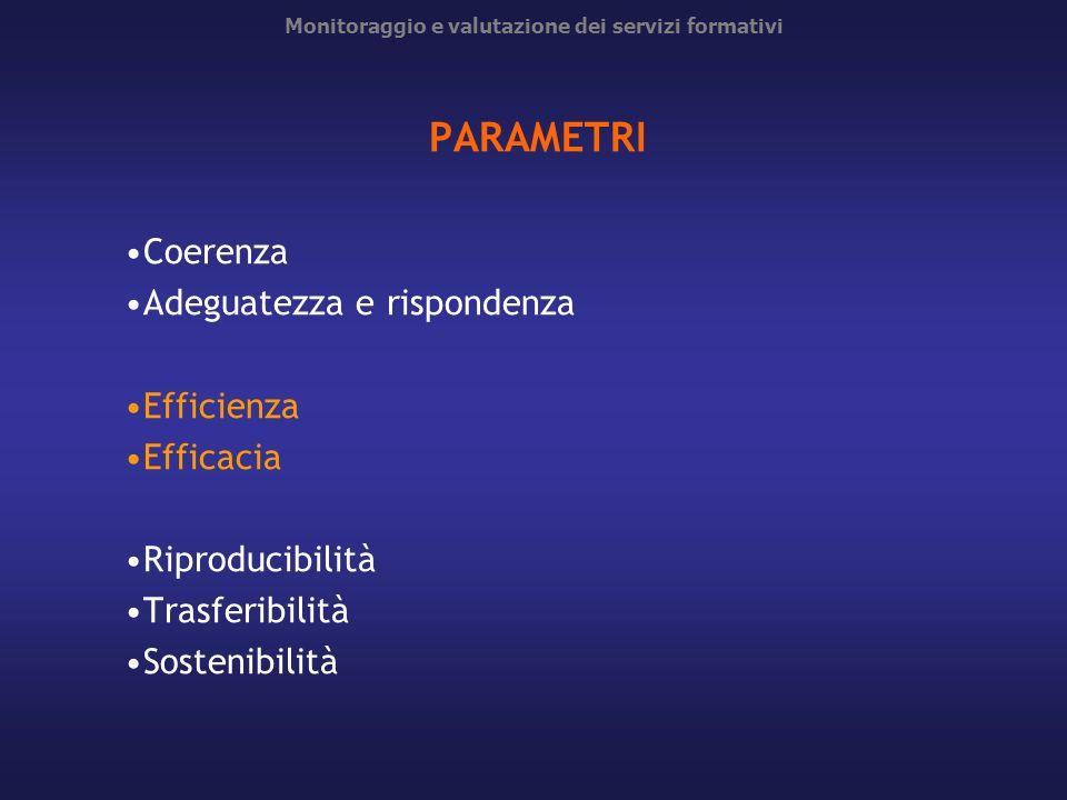 Monitoraggio e valutazione dei servizi formativi PARAMETRI Coerenza Adeguatezza e rispondenza Efficienza Efficacia Riproducibilità Trasferibilità Sost