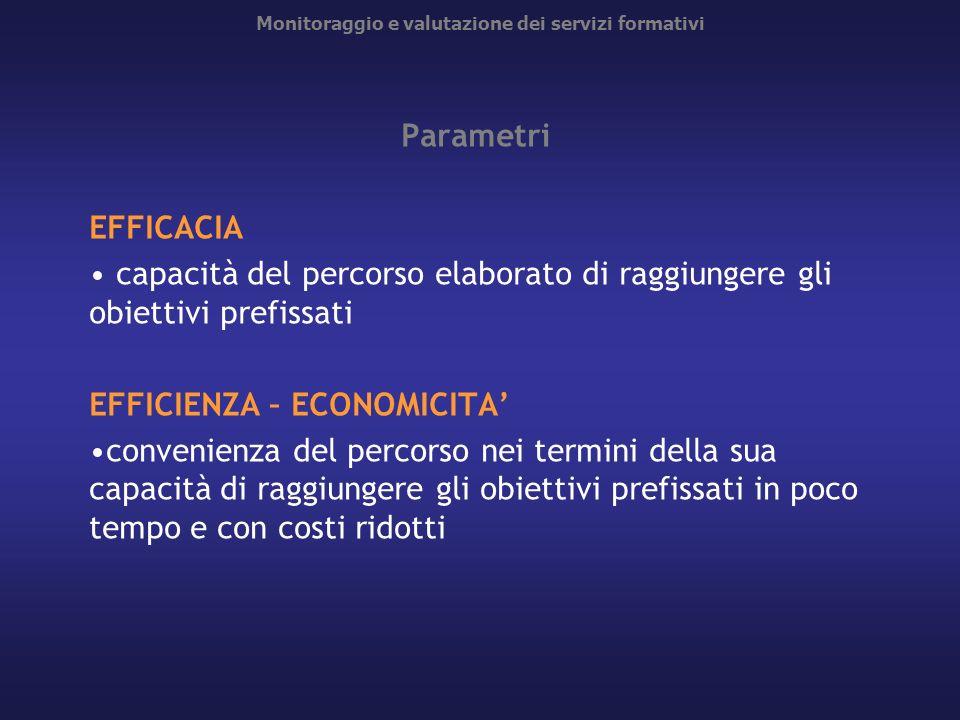 Monitoraggio e valutazione dei servizi formativi Parametri EFFICACIA capacità del percorso elaborato di raggiungere gli obiettivi prefissati EFFICIENZ