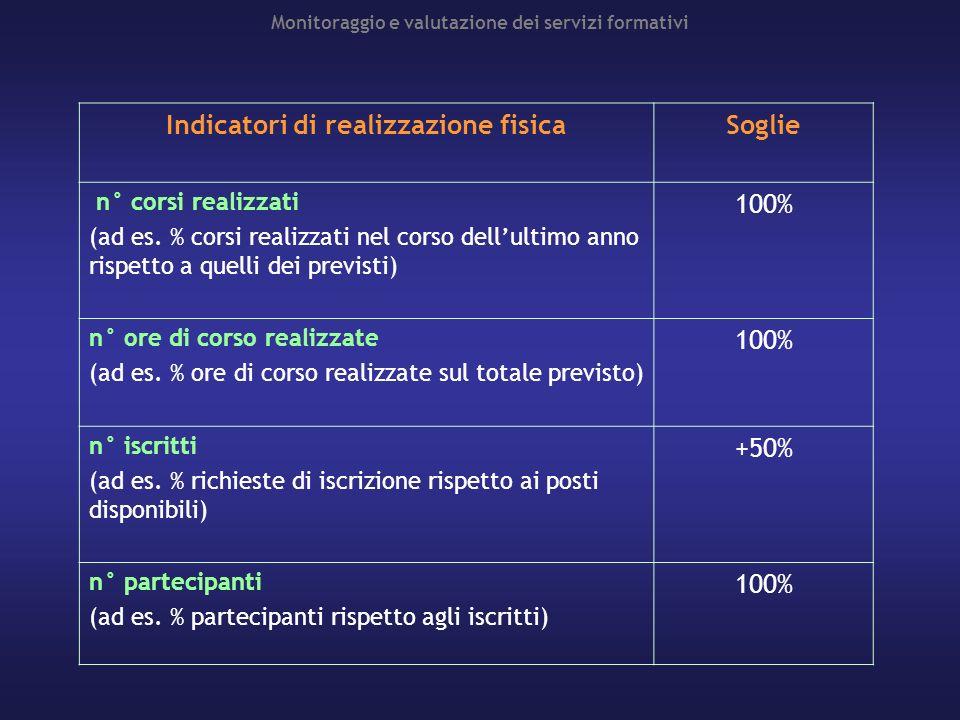 Monitoraggio e valutazione dei servizi formativi Indicatori di realizzazione fisicaSoglie n° corsi realizzati (ad es. % corsi realizzati nel corso del