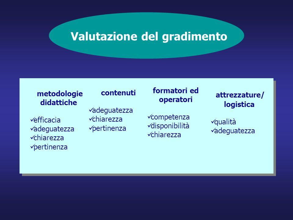 contenuti adeguatezza chiarezza pertinenza attrezzature/ logistica qualità adeguatezza formatori ed operatori competenza disponibilità chiarezza Valut