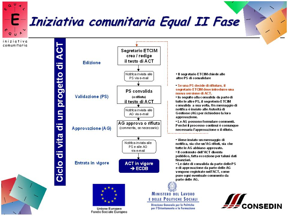 Iniziativa comunitaria Equal II Fase