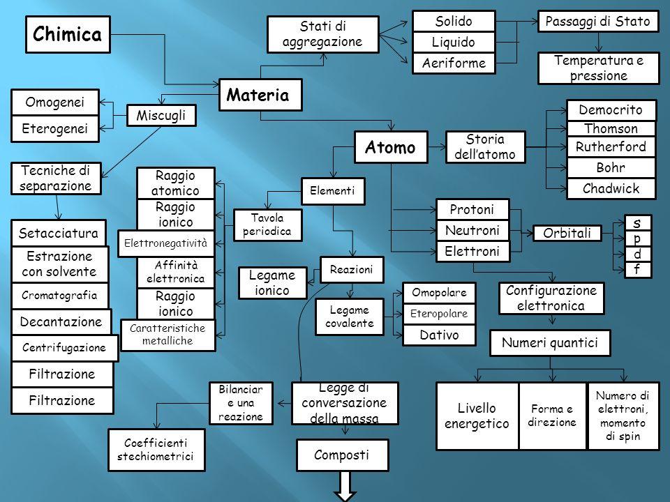 Chimica Materia Miscugli Omogenei Eterogenei Tecniche di separazione Setacciatura Estrazione con solvente Cromatografia Decantazione Centrifugazione F