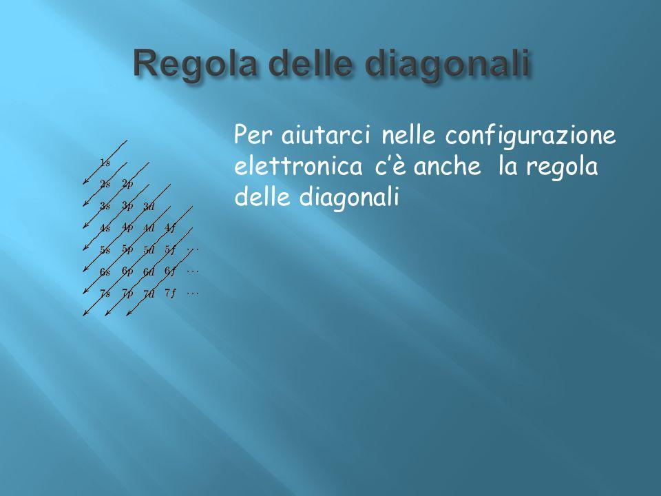 Per aiutarci nelle configurazione elettronica cè anche la regola delle diagonali