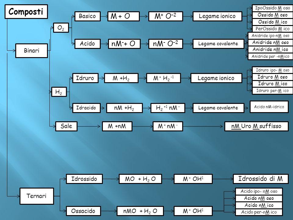 Composti Binari O2O2 H2H2 Basico Acido M + OM + O -2 Legame ionico nM - + OnM - O -2 Legame covalente IpoOssido M oso Ossido M oso Ossido M ico PerOss
