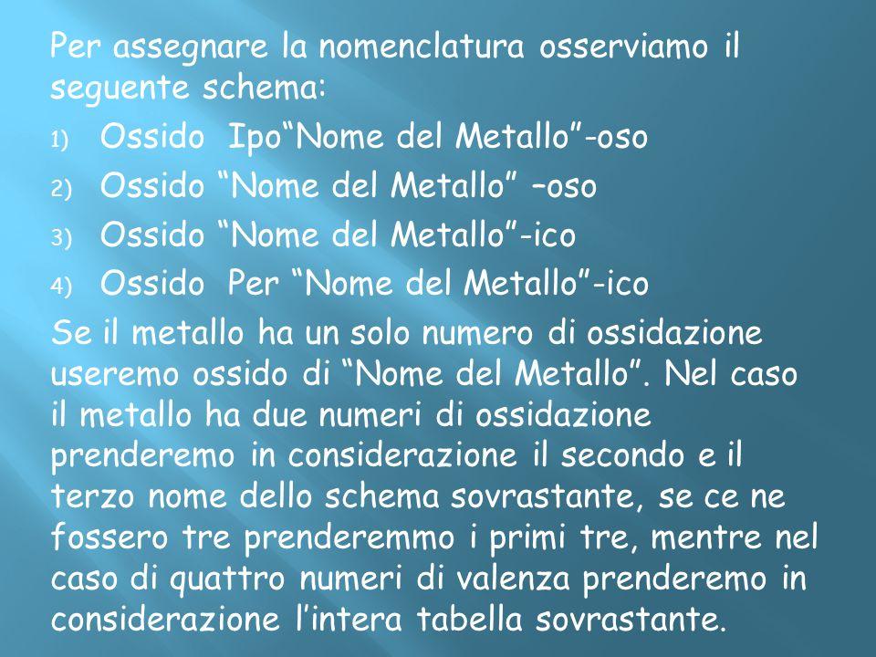 Per assegnare la nomenclatura osserviamo il seguente schema: 1) Ossido IpoNome del Metallo-oso 2) Ossido Nome del Metallo –oso 3) Ossido Nome del Meta