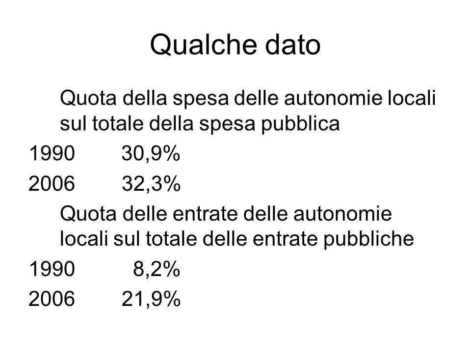 Qualche dato Quota della spesa delle autonomie locali sul totale della spesa pubblica 1990 30,9% 2006 32,3% Quota delle entrate delle autonomie locali sul totale delle entrate pubbliche 1990 8,2% 2006 21,9%