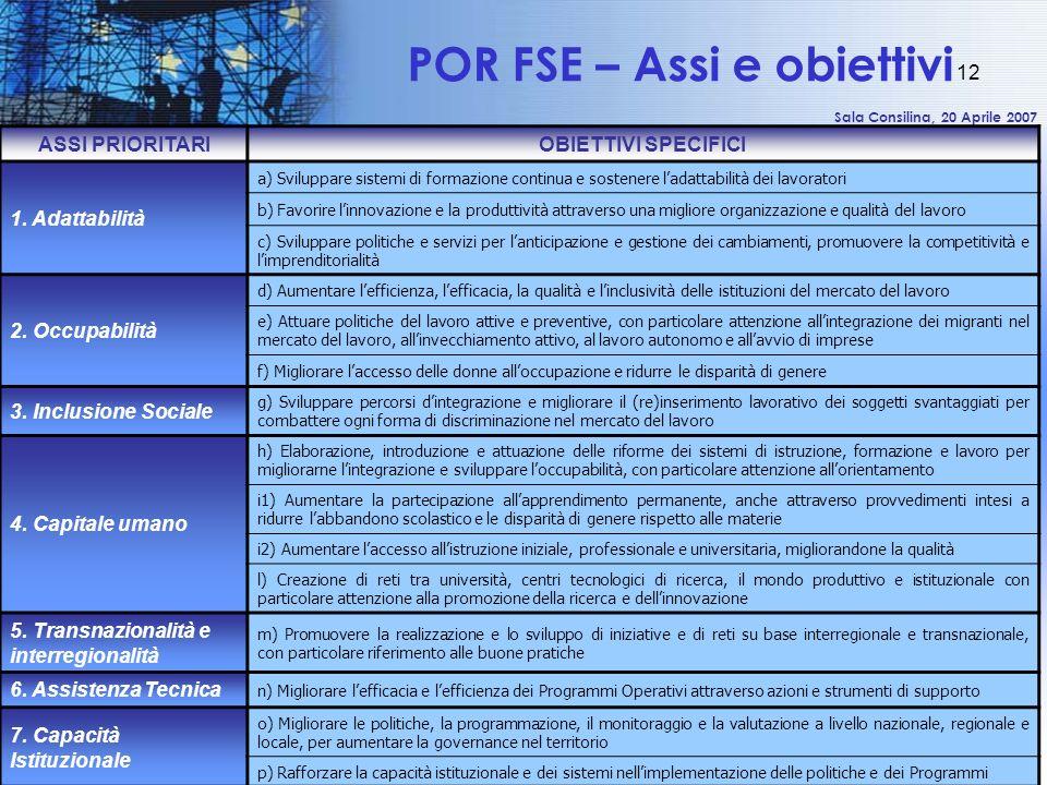 Sala Consilina, 20 Aprile 2007 12 POR FSE – Assi e obiettivi ASSI PRIORITARIOBIETTIVI SPECIFICI 1. Adattabilità a) Sviluppare sistemi di formazione co