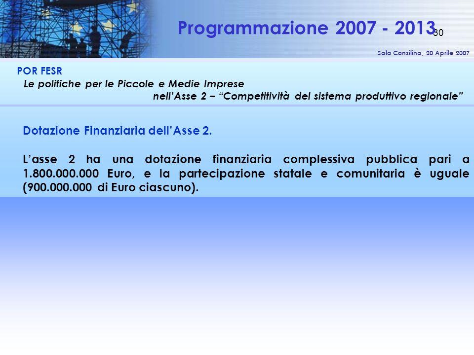 Sala Consilina, 20 Aprile 2007 30 POR FESR Le politiche per le Piccole e Medie Imprese nellAsse 2 – Competitività del sistema produttivo regionale Programmazione 2007 - 2013 Dotazione Finanziaria dellAsse 2.