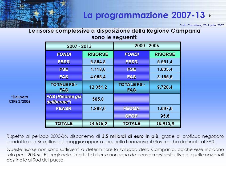 Sala Consilina, 20 Aprile 2007 5 La programmazione 2007-13 2007 - 2013 2000 - 2006 FONDIRISORSEFONDIRISORSE FESR 6.864,8FESR5.551,4 FSE 1.118,0FSE1.00