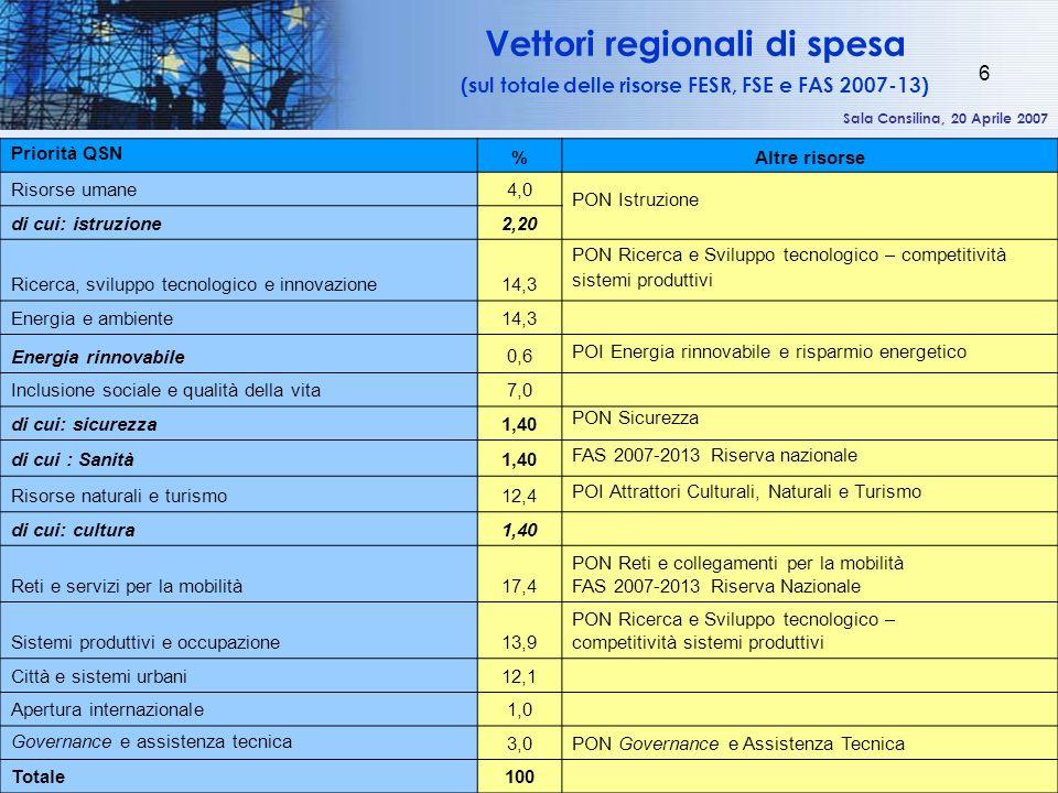 Sala Consilina, 20 Aprile 2007 6 Vettori regionali di spesa (sul totale delle risorse FESR, FSE e FAS 2007-13) Priorità QSN %Altre risorse Risorse umane 4,0 PON Istruzione di cui: istruzione 2,20 Ricerca, sviluppo tecnologico e innovazione 14,3 PON Ricerca e Sviluppo tecnologico – competitività sistemi produttivi Energia e ambiente 14,3 Energia rinnovabile 0,6 POI Energia rinnovabile e risparmio energetico Inclusione sociale e qualità della vita 7,0 di cui: sicurezza 1,40 PON Sicurezza di cui : Sanità 1,40 FAS 2007-2013 Riserva nazionale Risorse naturali e turismo 12,4 POI Attrattori Culturali, Naturali e Turismo di cui: cultura 1,40 Reti e servizi per la mobilità 17,4 PON Reti e collegamenti per la mobilità FAS 2007-2013 Riserva Nazionale Sistemi produttivi e occupazione 13,9 PON Ricerca e Sviluppo tecnologico – competitività sistemi produttivi Città e sistemi urbani 12,1 Apertura internazionale 1,0 Governance e assistenza tecnica 3,0 PON Governance e Assistenza Tecnica Totale 100