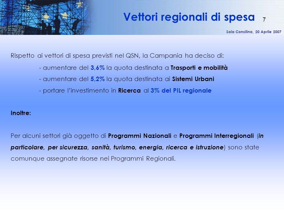 Sala Consilina, 20 Aprile 2007 7 Rispetto ai vettori di spesa previsti nel QSN, la Campania ha deciso di: - aumentare del 3,6% la quota destinata a Tr