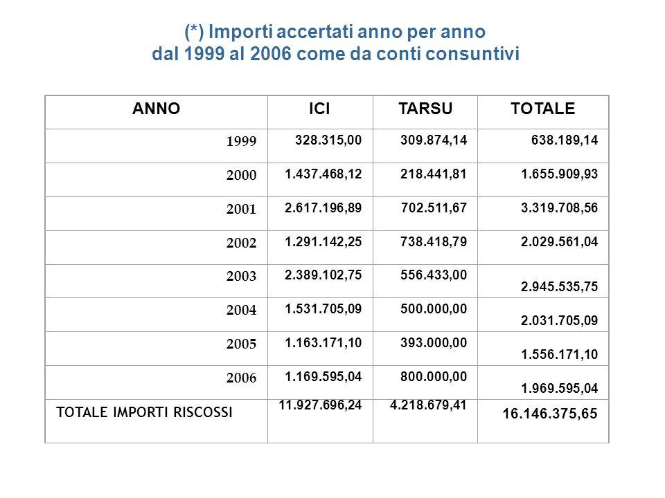 (*) Importi accertati anno per anno dal 1999 al 2006 come da conti consuntivi ANNOICITARSUTOTALE 1999 328.315,00309.874,14638.189,14 2000 1.437.468,12