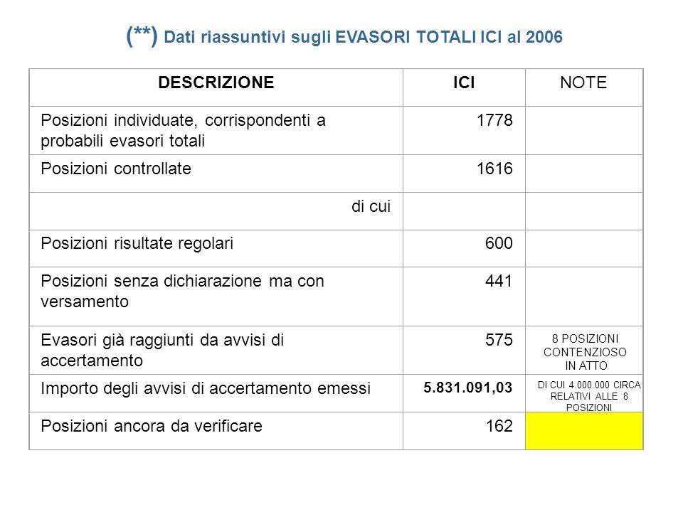 (**) Dati riassuntivi sugli EVASORI TOTALI ICI al 2006 DESCRIZIONEICI Posizioni individuate, corrispondenti a probabili evasori totali 1778 Posizioni controllate1616 di cui Posizioni risultate regolari600 Posizioni senza dichiarazione ma con versamento 441 Evasori già raggiunti da avvisi di accertamento 575 Importo degli avvisi di accertamento emessi 5.831.091,03 Posizioni ancora da verificare162 NOTE 8 POSIZIONI CONTENZIOSO IN ATTO DI CUI 4.000.000 CIRCA RELATIVI ALLE 8 POSIZIONI