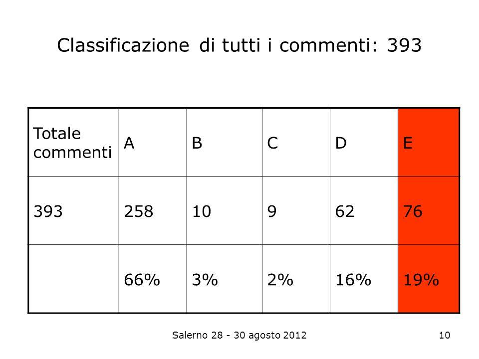 Salerno 28 - 30 agosto 201210 Classificazione di tutti i commenti: 393 Totale commenti ABCDE 3932581096276 66%3%2%16%19%