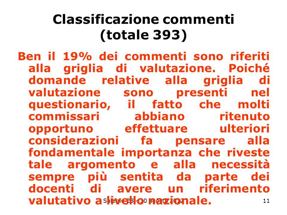 Salerno 28 - 30 agosto 201211 Ben il 19% dei commenti sono riferiti alla griglia di valutazione.