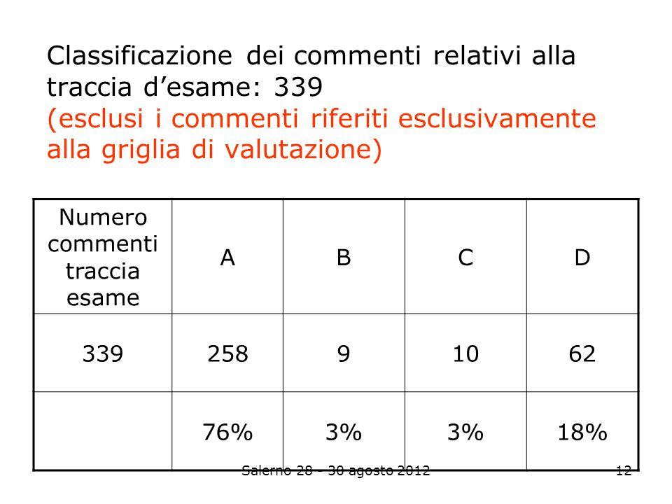 Salerno 28 - 30 agosto 201212 Classificazione dei commenti relativi alla traccia desame: 339 (esclusi i commenti riferiti esclusivamente alla griglia di valutazione) Numero commenti traccia esame ABCD 33925891062 76%3% 18%