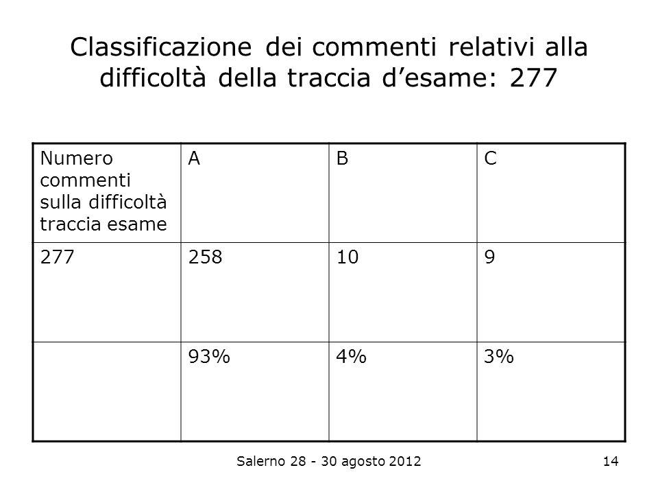 Salerno 28 - 30 agosto 201214 Classificazione dei commenti relativi alla difficoltà della traccia desame: 277 Numero commenti sulla difficoltà traccia esame ABC 277258109 93%4% 3%