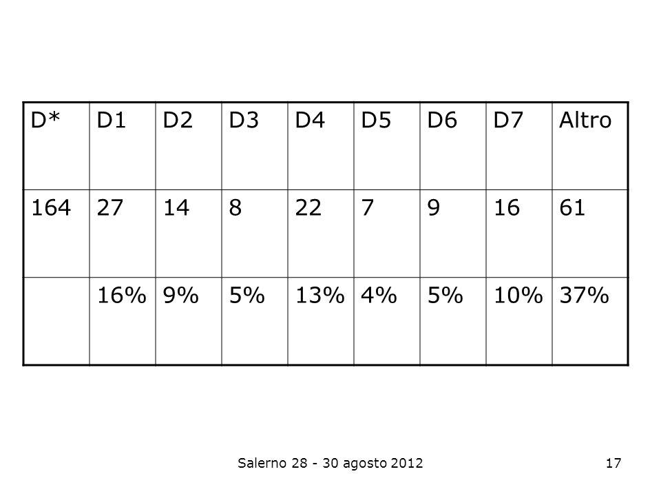 Salerno 28 - 30 agosto 201217 D*D1D2D3D4D5D6D7Altro 1642714822791661 16%9%5%13%4%5%10%37%