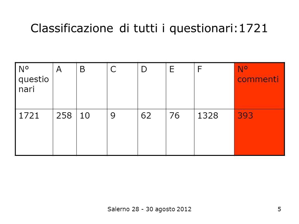 Salerno 28 - 30 agosto 20125 Classificazione di tutti i questionari:1721 N° questio nari ABCDEF N° commenti 172125810962761328 393