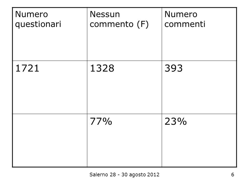 Salerno 28 - 30 agosto 20126 Numero questionari Nessun commento (F) Numero commenti 17211328393 77%23%