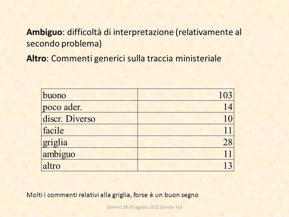 Ambiguo: difficoltà di interpretazione (relativamente al secondo problema) Altro: Commenti generici sulla traccia ministeriale buono103 poco ader.14 d