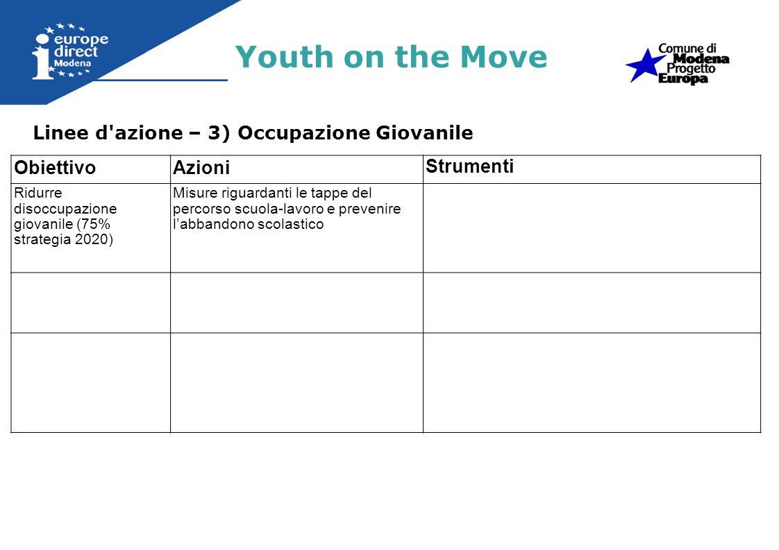 Linee d'azione – 3) Occupazione Giovanile Youth on the Move ObiettivoAzioni Strumenti Ridurre disoccupazione giovanile (75% strategia 2020) Misure rig