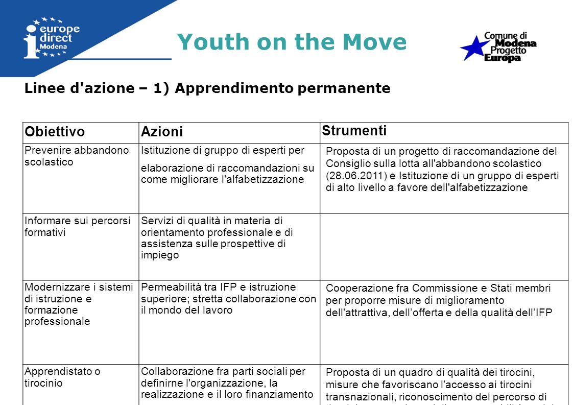 Linee d azione – 2) Istruzione Superiore Youth on the Move ObiettivoAzioni Strumenti 40% di giovani titolari di un diploma di istruzione superiore o equivalente Modernizzare listruzione superiore; Garantire la qualità, leccellenza e la trasparenza e stimolare i partenariati Valutazione del rendimento dellistruzione superiore e dei risultati didattici Incrementare la capacità di innovazione dellEuropa Sfruttare il potenziale dellEIT (Istituto europeo di innovazione e tecnologia) Proposta di un programma strategico pluriennale in materia di innovazione Attrarre studenti, insegnanti e ricercatori Comunicazione della Commissione che definisce le sfide fondamentali e le azioni necessarie per listruzione e superiore Europa (Strategia UE di internazionalizzazione)