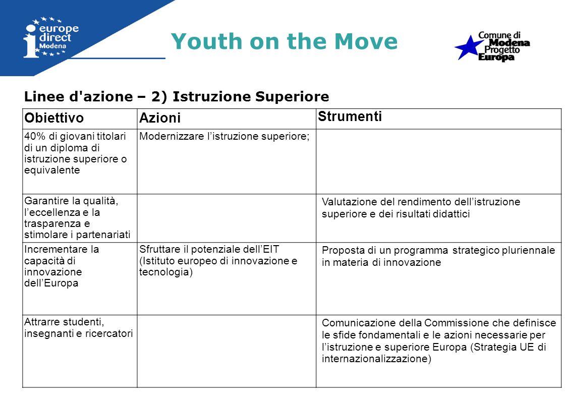 Linee d'azione – 2) Istruzione Superiore Youth on the Move ObiettivoAzioni Strumenti 40% di giovani titolari di un diploma di istruzione superiore o e