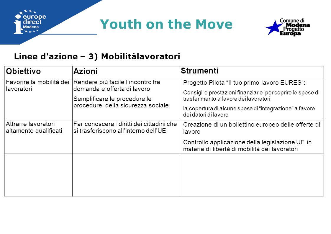 Linee d azione – 3) Occupazione Giovanile Youth on the Move ObiettivoAzioni Strumenti Ridurre disoccupazione giovanile (75% strategia 2020) Misure riguardanti le tappe del percorso scuola-lavoro e prevenire labbandono scolastico